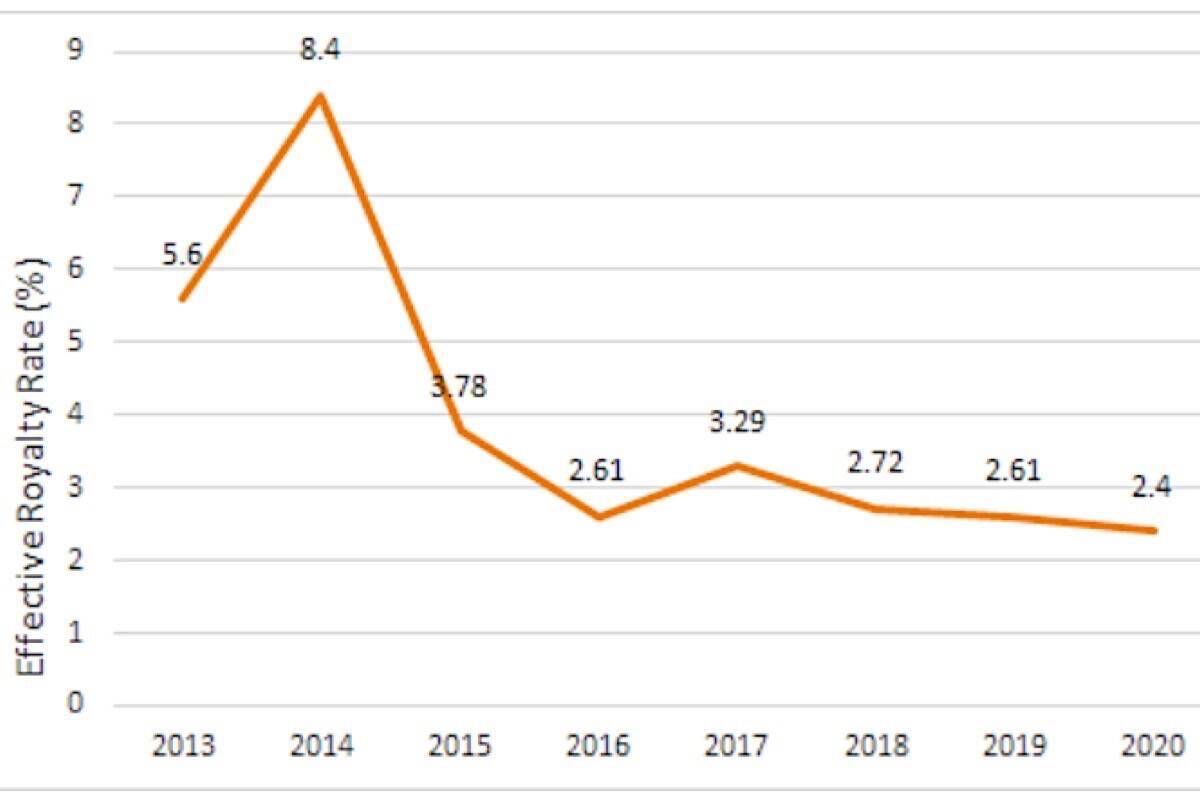 Independent economists' analysis of B.C.'s natural gas royalty program shows how decades of incentive programs have led to decreased royalties. (B.C. energy ministry)